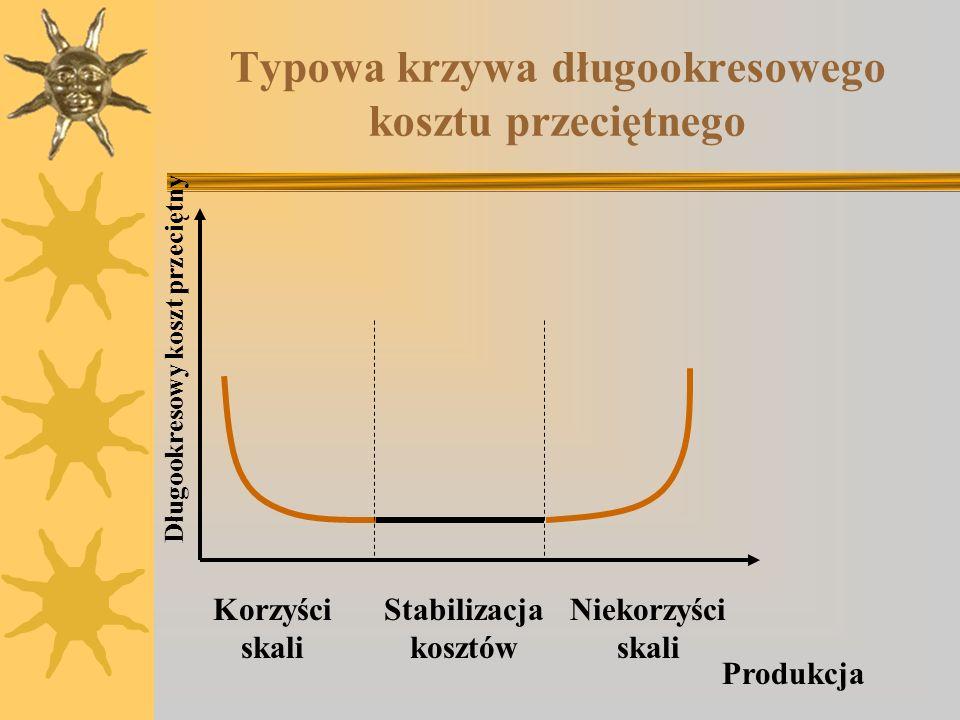 Typowa krzywa długookresowego kosztu przeciętnego Długookresowy koszt przeciętny Produkcja Korzyści skali Niekorzyści skali Stabilizacja kosztów