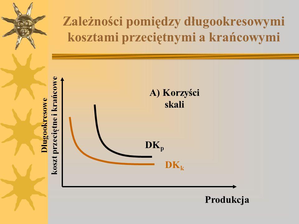 Zależności pomiędzy długookresowymi kosztami przeciętnymi a krańcowymi A) Korzyści skali Długookresowe koszt przeciętne i krańcowe Produkcja DK p DK k