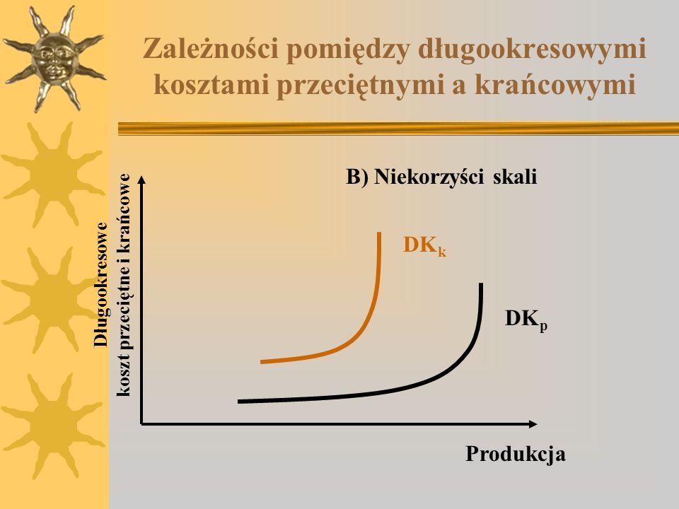 Zależności pomiędzy długookresowymi kosztami przeciętnymi a krańcowymi B) Niekorzyści skali Długookresowe koszt przeciętne i krańcowe Produkcja DK p D