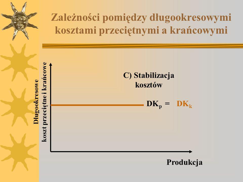 Zależności pomiędzy długookresowymi kosztami przeciętnymi a krańcowymi C) Stabilizacja kosztów Długookresowe koszt przeciętne i krańcowe Produkcja DK