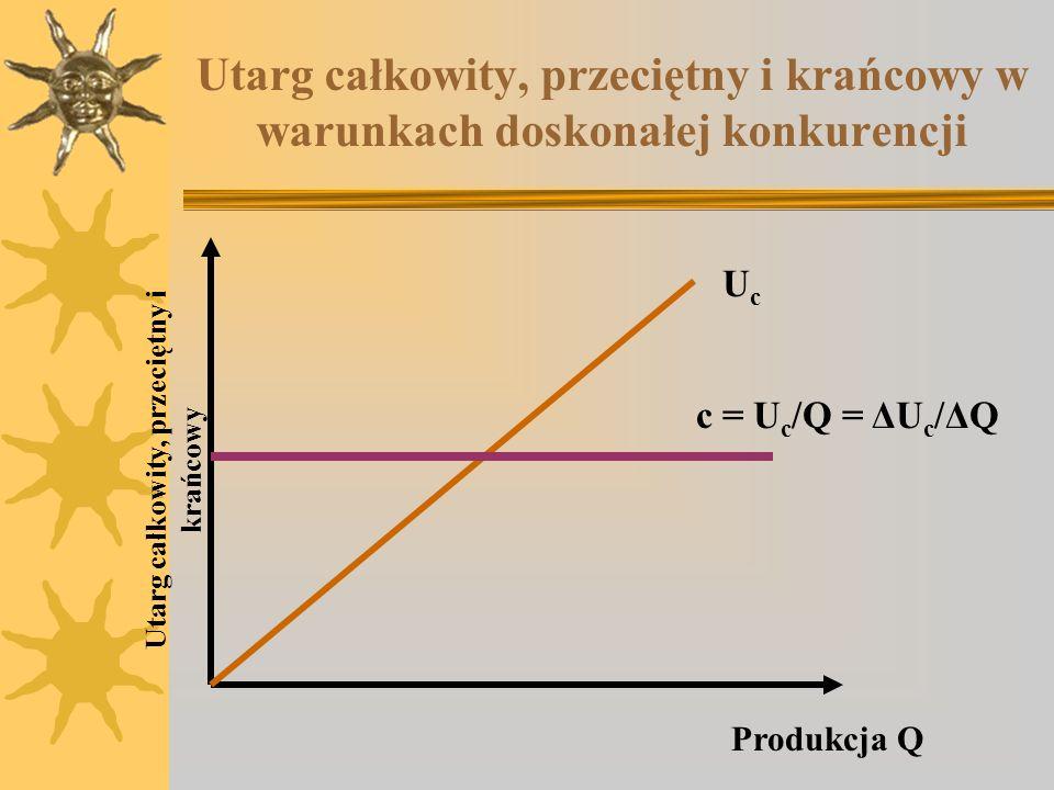 Utarg całkowity, przeciętny i krańcowy w warunkach doskonałej konkurencji Utarg całkowity, przeciętny i krańcowy c = U c /Q = ΔU c /ΔQ UcUc Produkcja