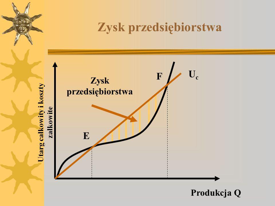 Zysk przedsiębiorstwa Utarg całkowity i koszty załkowite UcUc Produkcja Q E F Zysk przedsiębiorstwa