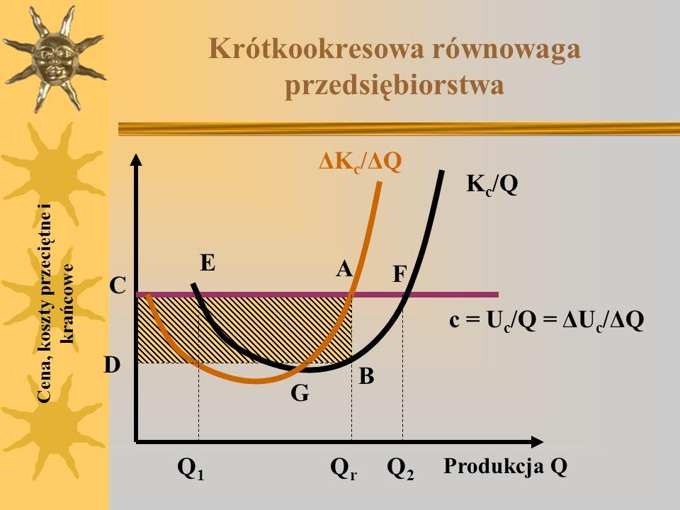 Krótkookresowa równowaga przedsiębiorstwa Cena, koszty przeciętne i krańcowe K c /Q c = U c /Q = ΔU c /ΔQ ΔKc/ΔQΔKc/ΔQ E F A B G C D Produkcja Q Q1Q1