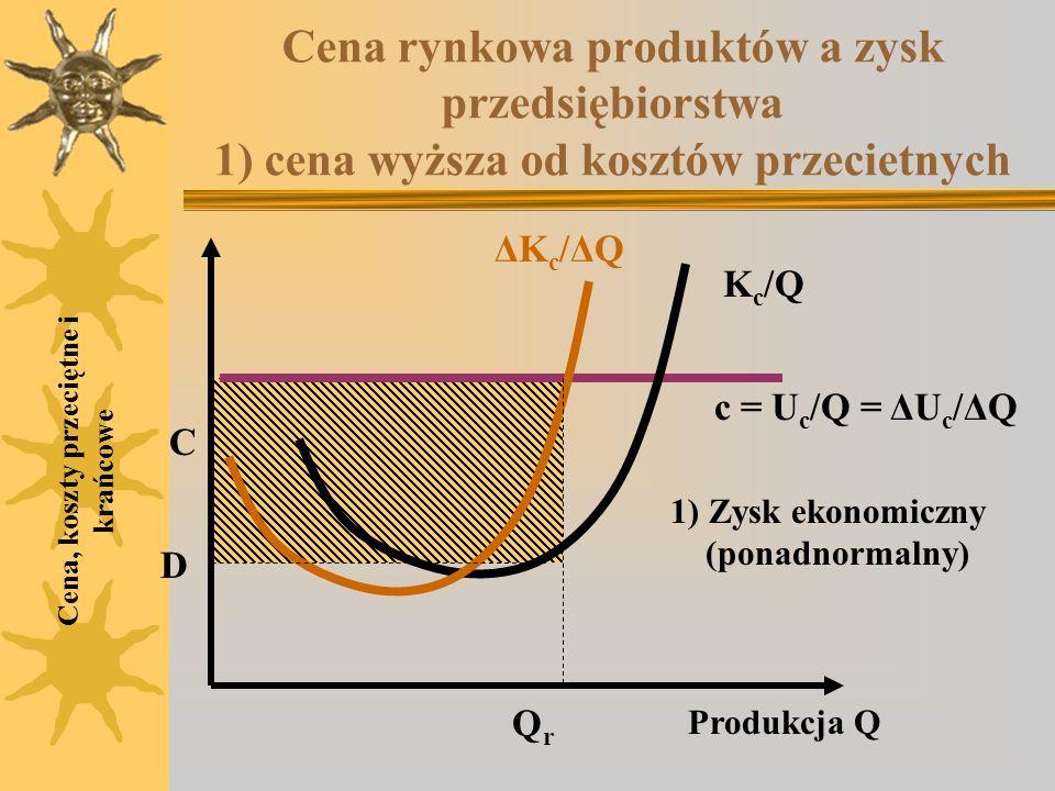 Cena rynkowa produktów a zysk przedsiębiorstwa 1) cena wyższa od kosztów przecietnych Cena, koszty przeciętne i krańcowe K c /Q ΔKc/ΔQΔKc/ΔQ C D Produ