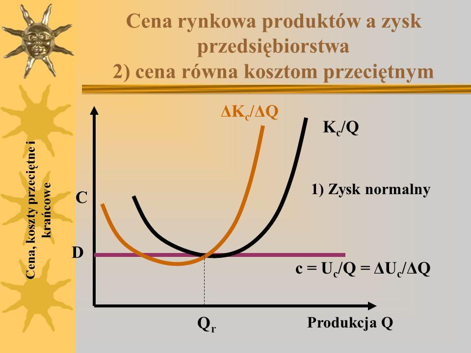 Cena rynkowa produktów a zysk przedsiębiorstwa 2) cena równa kosztom przeciętnym Cena, koszty przeciętne i krańcowe K c /Q ΔKc/ΔQΔKc/ΔQ C D Produkcja