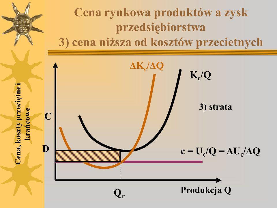 Cena rynkowa produktów a zysk przedsiębiorstwa 3) cena niższa od kosztów przecietnych Cena, koszty przeciętne i krańcowe K c /Q ΔKc/ΔQΔKc/ΔQ C D Produ