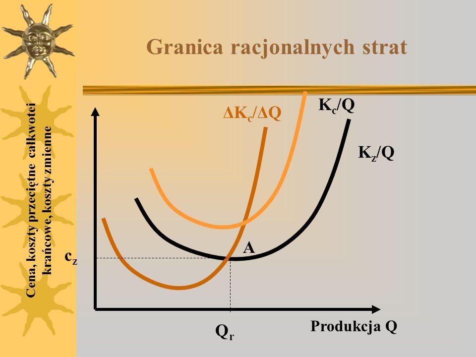 Granica racjonalnych strat Cena, koszty przeciętne całkwotei krańcowe, koszty zmienne K c /Q ΔKc/ΔQΔKc/ΔQ czcz Produkcja Q QrQr K z /Q A