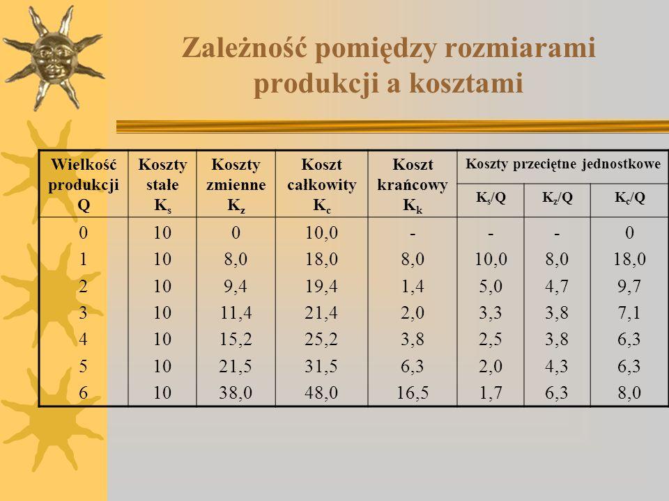Zależność pomiędzy rozmiarami produkcji a kosztami Wielkość produkcji Q Koszty stałe K s Koszty zmienne K z Koszt całkowity K c Koszt krańcowy K k Kos