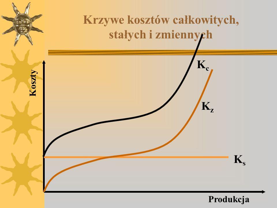 Krzywe kosztów całkowitych, stałych i zmiennych KsKs KzKz KcKc Produkcja Koszty