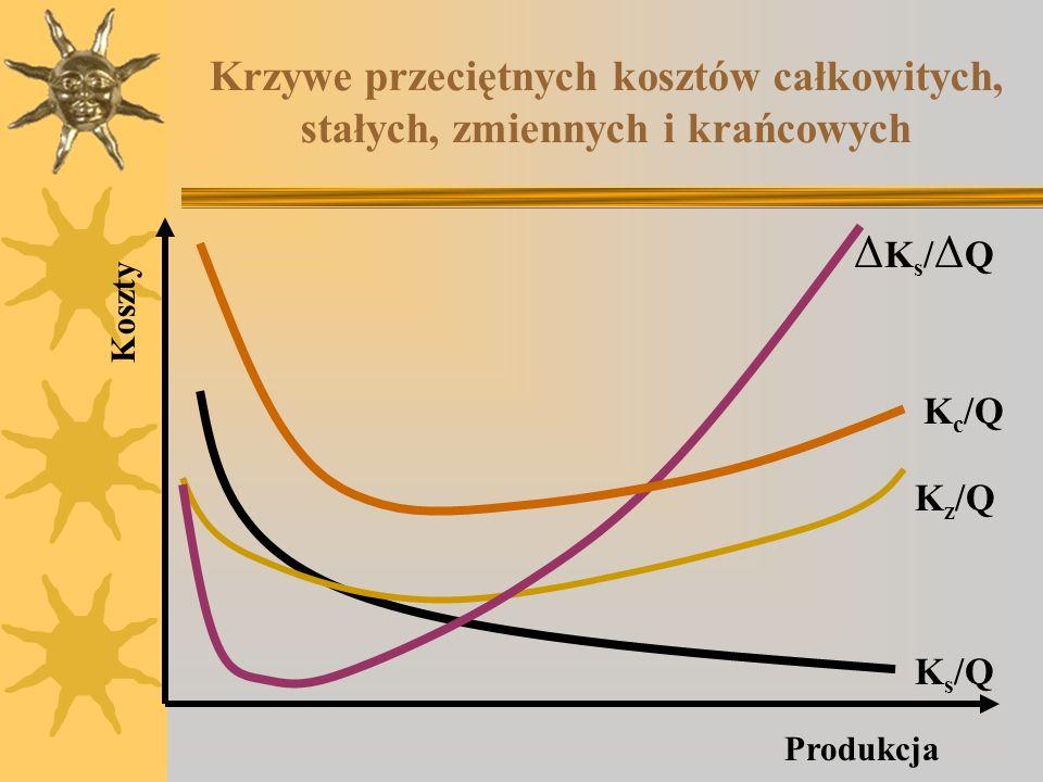 Krzywe przeciętnych kosztów całkowitych, stałych, zmiennych i krańcowych Koszty Produkcja K s /Q K z /Q K c /Q ΔKs/ΔQΔKs/ΔQ