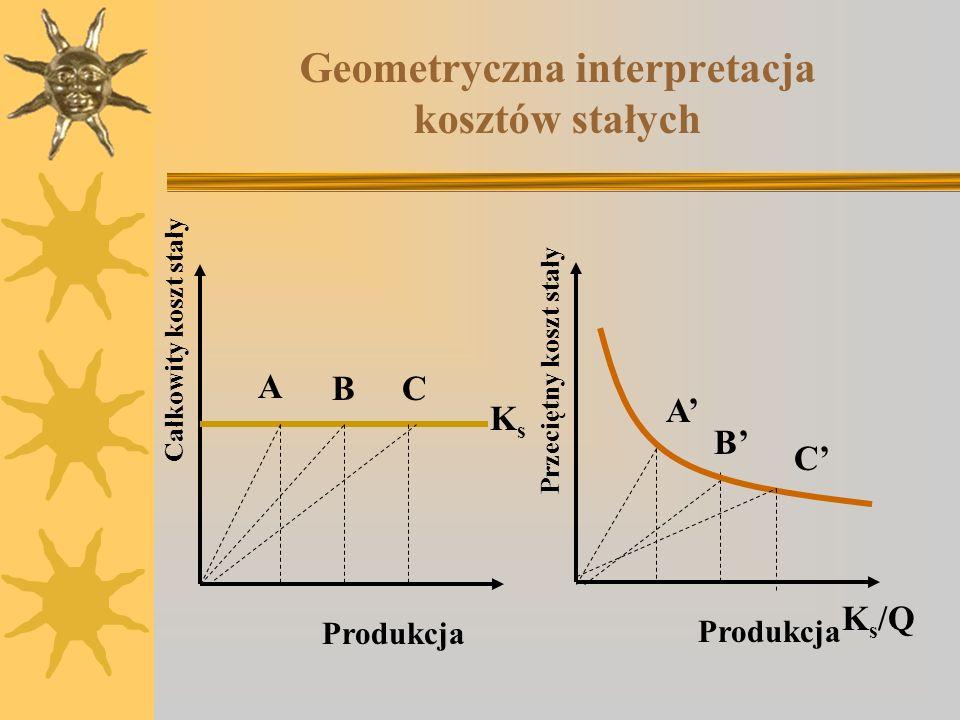 Geometryczna interpretacja kosztów stałych Całkowity koszt stały Produkcja A BC KsKs K s /Q Produkcja A B C Przeciętny koszt stały