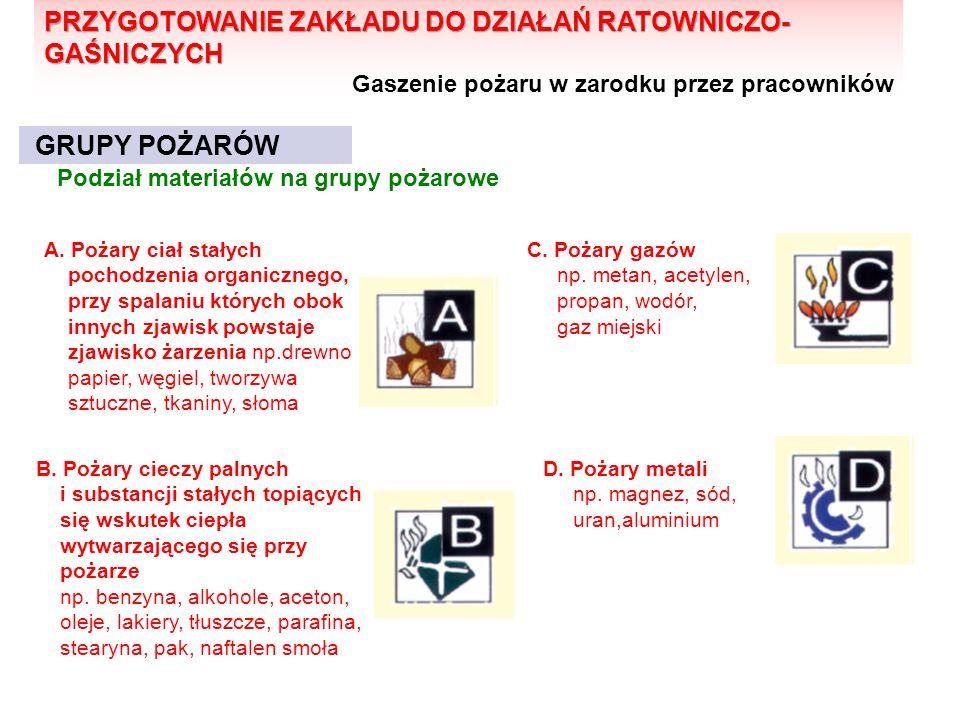 GRUPY POŻARÓW A.