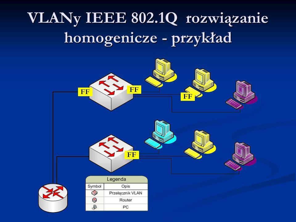 VLANy IEEE 802.1Q rozwiązanie homogenicze - przykład FF