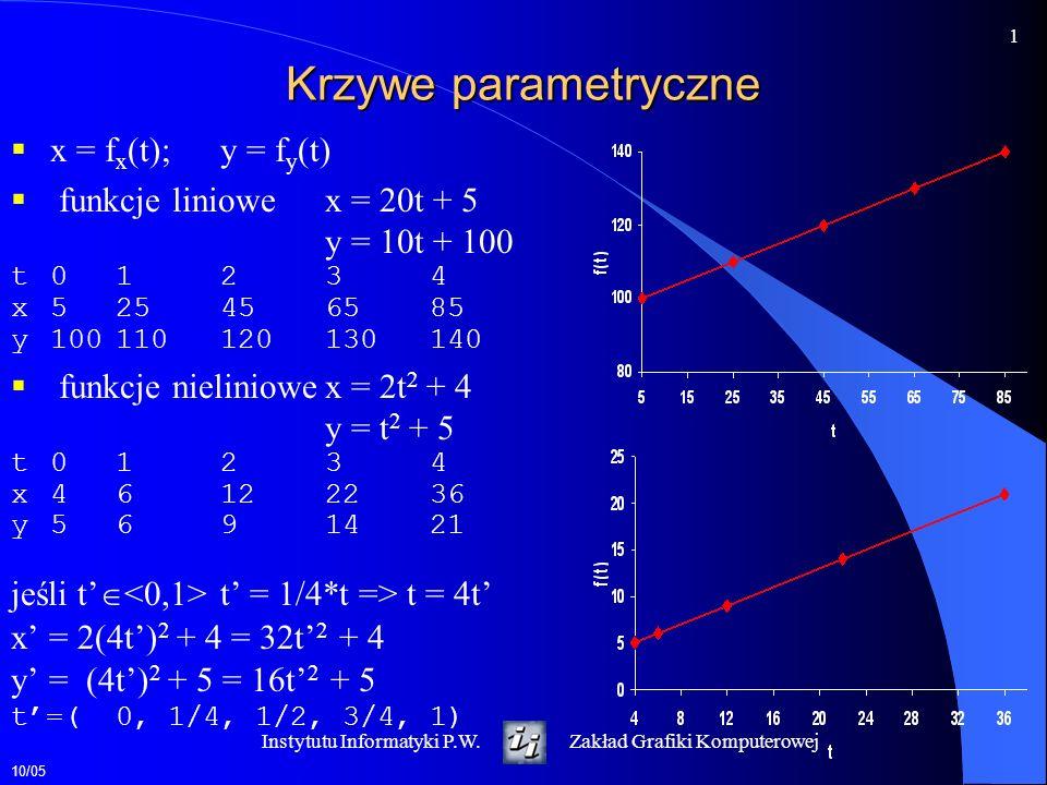 10/05 2 Instytutu Informatyki P.W.Zakład Grafiki Komputerowej Parametryczne krzywe trzeciego stopnia f(t) = at 3 +bt 2 +ct 1 +d x(t) = a x t 3 +b x t 2 +c x t 1 +d x y(t) = a y t 3 +b y t 2 +c y t 1 +d y z(t) = a z t 3 +b z t 2 +c z t 1 +d z Q(t) = [x(t), y(t), z(t)] Reguła Hornera f(t) = ((at +b)t +c)t +d Wektory styczne w punkcie Q (t) = [d/dt x(t), d/dt y(t), d/dt z(t)] f(t) = 3at 2 +2bt +c