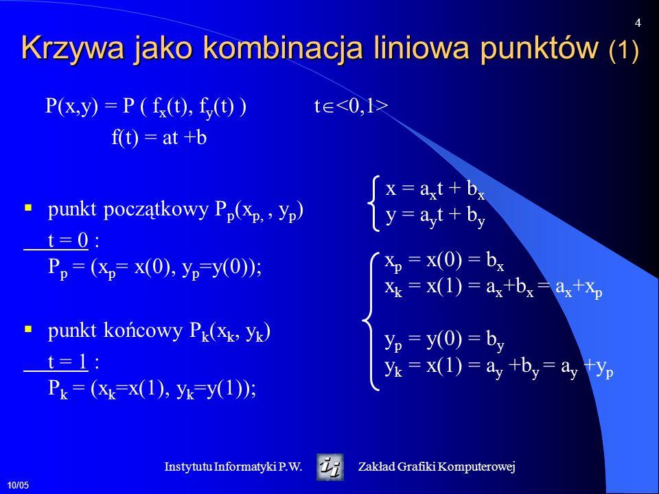 10/05 5 Instytutu Informatyki P.W.Zakład Grafiki Komputerowej Krzywa jako kombinacja liniowa punktów (2) Dla punktów P p (x p,y p ) i P k (x k y k ) wyznaczamy współczynniki a x, b x, a y, b y b x = x p b y = y p a x = x k - x p a y = y k - y p x = a x t +b x = (x k - x p ) t + x p t y = a y t +b y = (y k - y p ) t + y p x = x p (1-t) + x k t y = y p (1-t) + y k t Q(t) = (1-t) P p + t P k Q(t) = i W i (t) P i