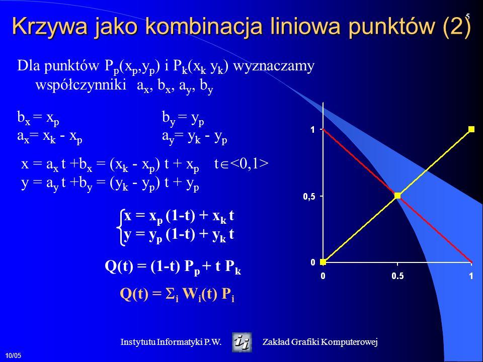 10/05 6 Instytutu Informatyki P.W.Zakład Grafiki Komputerowej Krzywe Béziera Określone przez punkty końcowe (P 1,P 4 ) i dwa punkty kontrolne (P 2,P 3 ).