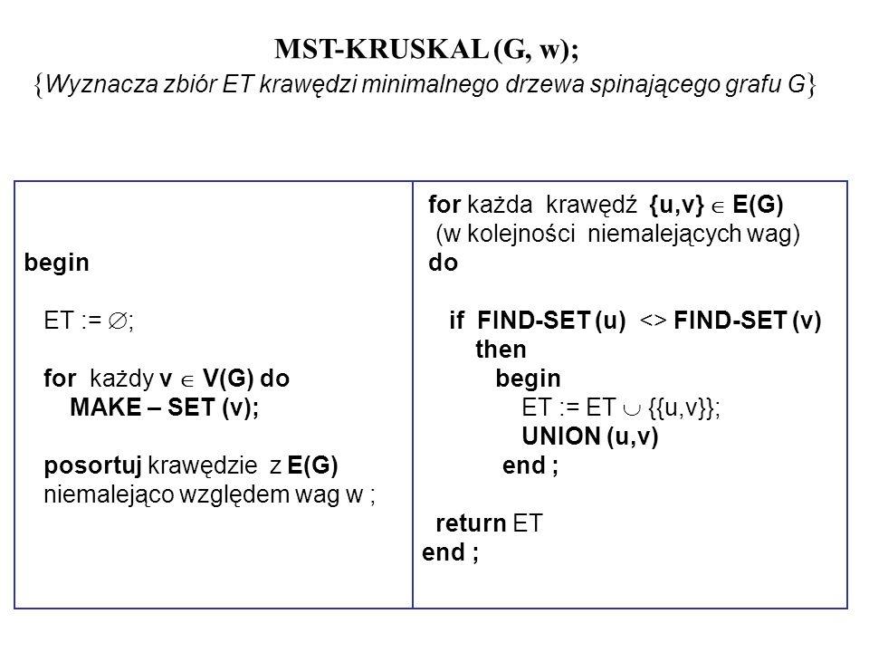 MST-KRUSKAL (G, w); { Wyznacza zbiór ET krawędzi minimalnego drzewa spinającego grafu G } begin ET := ; for każdy v V(G) do MAKE – SET (v); posortuj k