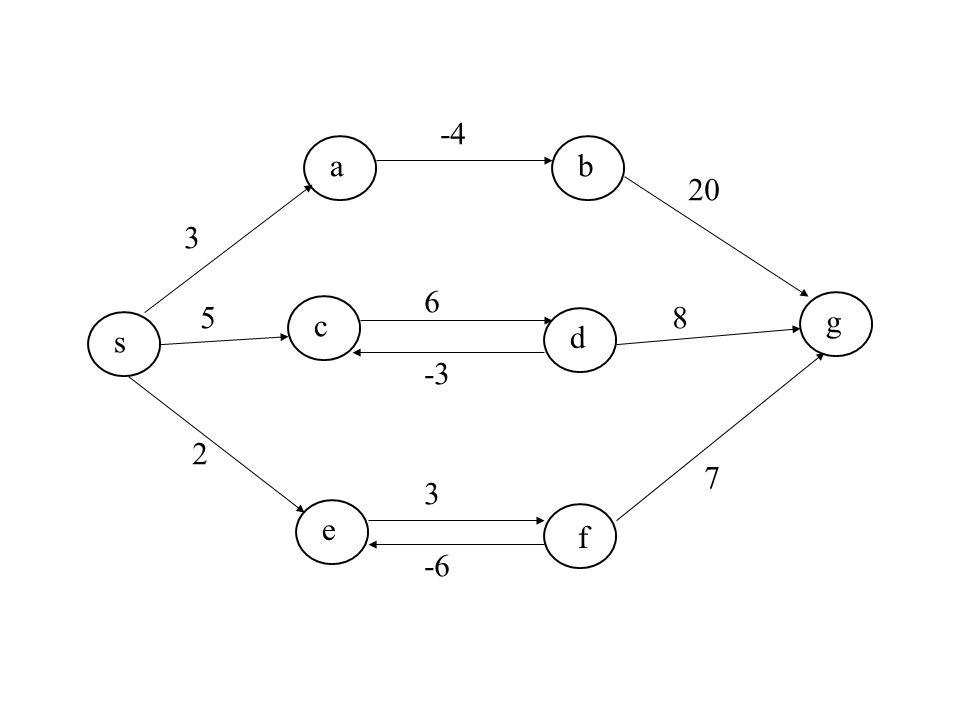 s s s e s c s a s g f s d s b f -4 3 5 2 6 -3 3 -6 20 8 7
