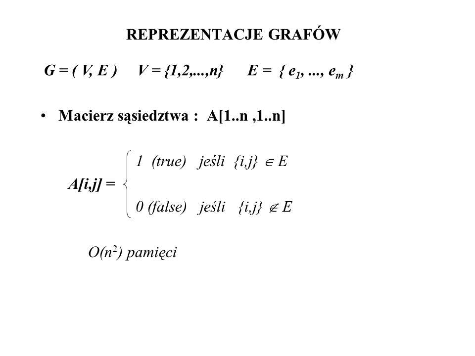 REPREZENTACJE GRAFÓW Macierz sąsiedztwa : A[1..n,1..n] 1 (true) jeśli {i,j} E A[i,j] = 0 (false) jeśli {i,j} E O(n 2 ) pamięci G = ( V, E ) V = {1,2,.