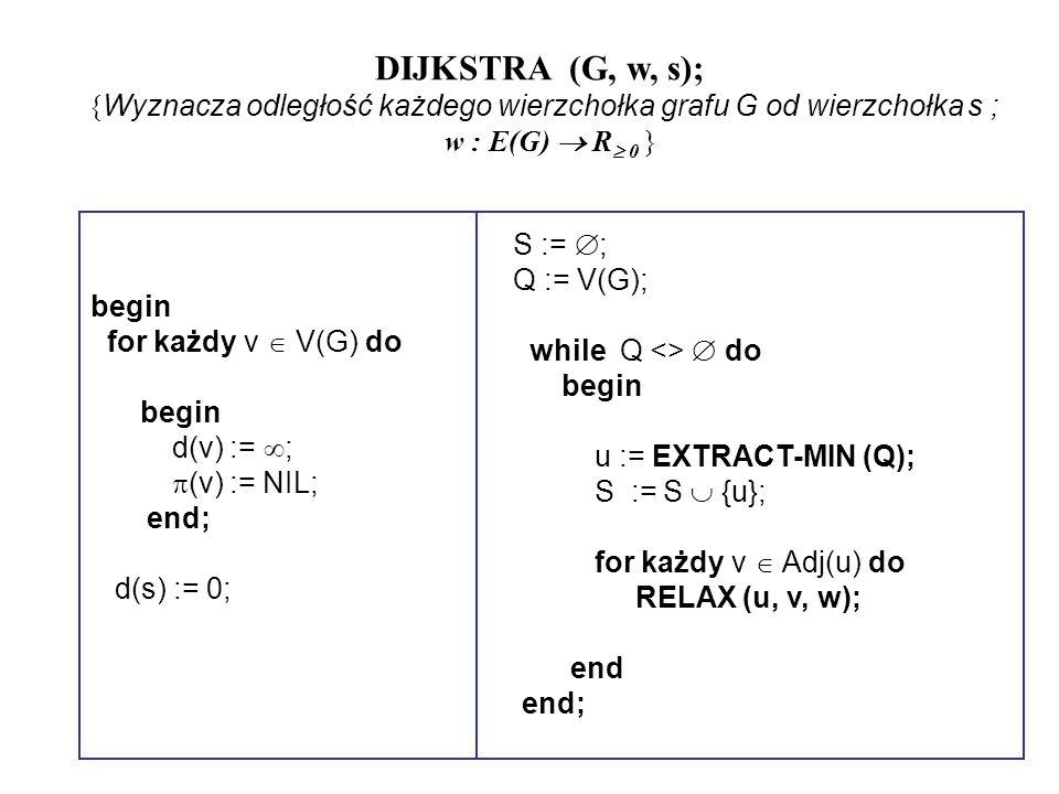 DIJKSTRA (G, w, s); { Wyznacza odległość każdego wierzchołka grafu G od wierzchołka s ; w : E(G) R 0 } begin for każdy v V(G) do begin d(v) := ; (v) :