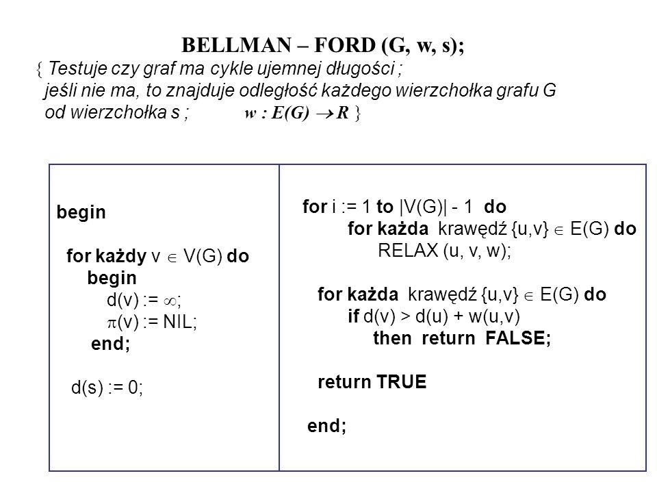 begin for każdy v V(G) do begin d(v) := ; (v) := NIL; end; d(s) := 0; BELLMAN – FORD (G, w, s); { Testuje czy graf ma cykle ujemnej długości ; jeśli n