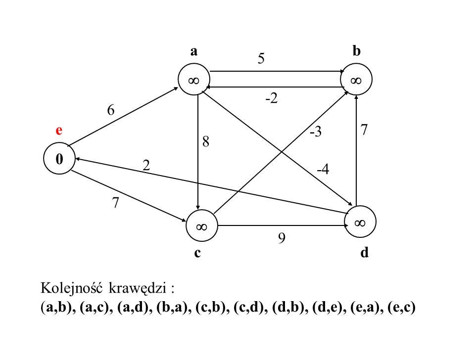 0 7 6 5 -2 7 -3 -4 2 8 9 e a cd b Kolejność krawędzi : (a,b), (a,c), (a,d), (b,a), (c,b), (c,d), (d,b), (d,e), (e,a), (e,c)