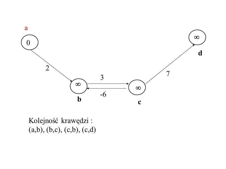 s s s f 2 3 -6 7 a b c d 0 Kolejność krawędzi : (a,b), (b,c), (c,b), (c,d)