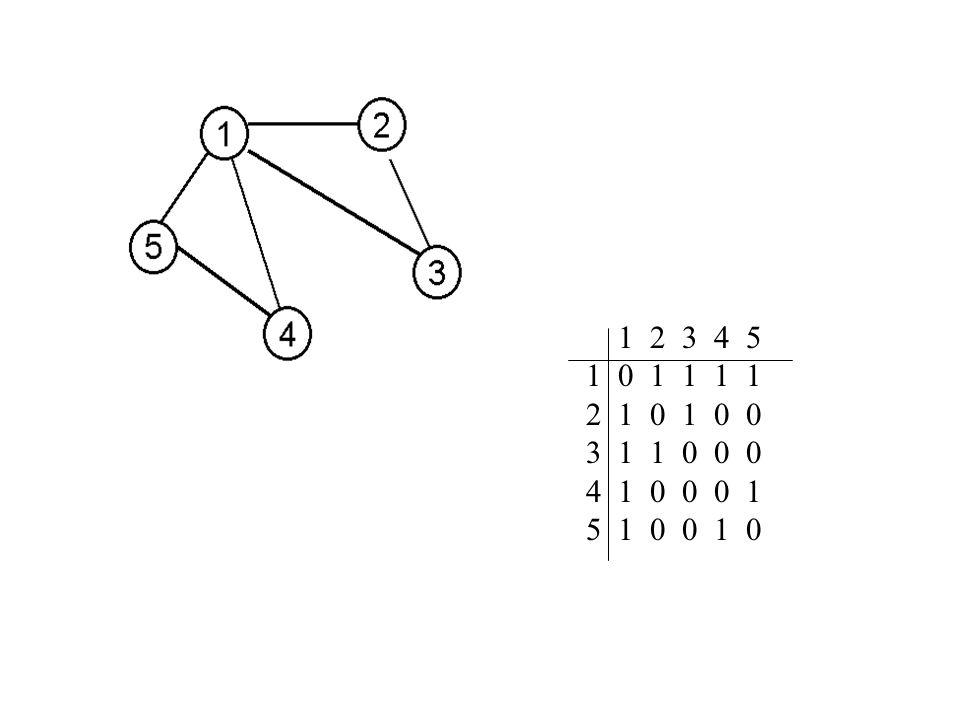FLOYD-WARSHALL (W); {Wyznacza macierz D (n) odległości miedzy każdą parą wierzchołków grafu reprezentowanego przez macierz wag W } begin D (0) := W; for k:=1 to n do for i := 1 to n do for j := 1 to n do D ij (k) := min { D ij (k-1), D ik (k-1) + D kj (k-1) }; return D (n) end;