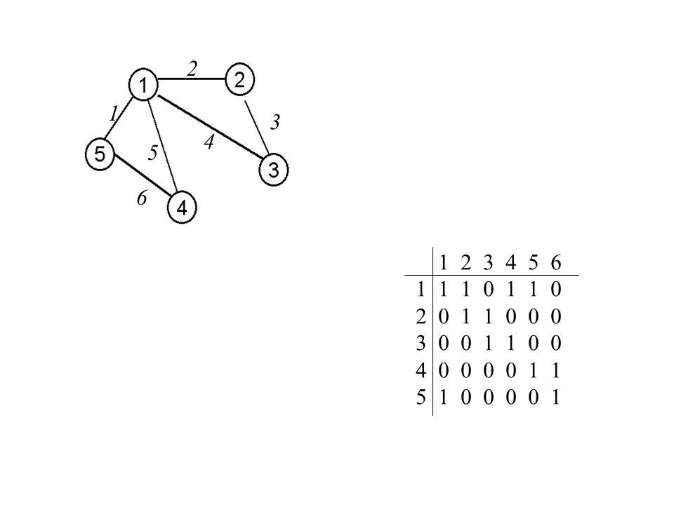 O(m) pamięci Listy sąsiedztwa L [1..n], {Adj(i), i=1,...,n } L[i] = wskaźnik na początek listy sąsiadów wierzchołka i ( Adj(i) )