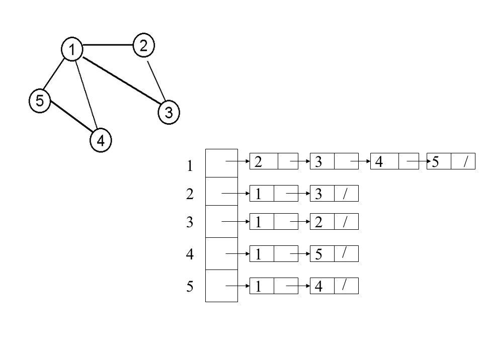 PRZESZUKIWANIE W GŁĄB { Odwiedza każdy wierzchołek grafu ; Wierzchołki odwiedzone mają kolor czarny } DFS-VISIT (u); { Odwiedza wierzchołki składowej spójności zawierającej wierzchołek u } begin kolor (u) := SZARY; for każdy v Adj (u) do if kolor (v) = BIAŁY then DFS-VISIT (v); kolor (u) := CZARNY; end; DFS (G); begin for każdy u V(G) do kolor (u) := BIAŁY; for każdy u V(G) do if kolor (u) = BIAŁY then DFS-VISIT (u); end;