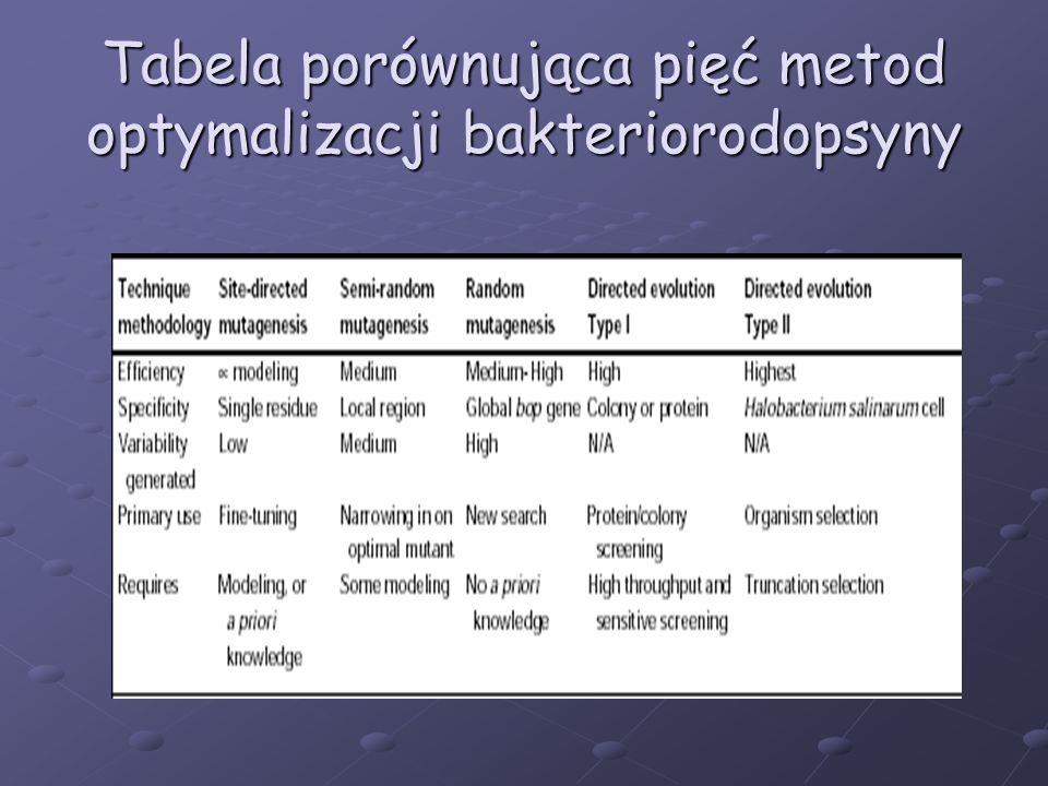 Tabela porównująca pięć metod optymalizacji bakteriorodopsyny
