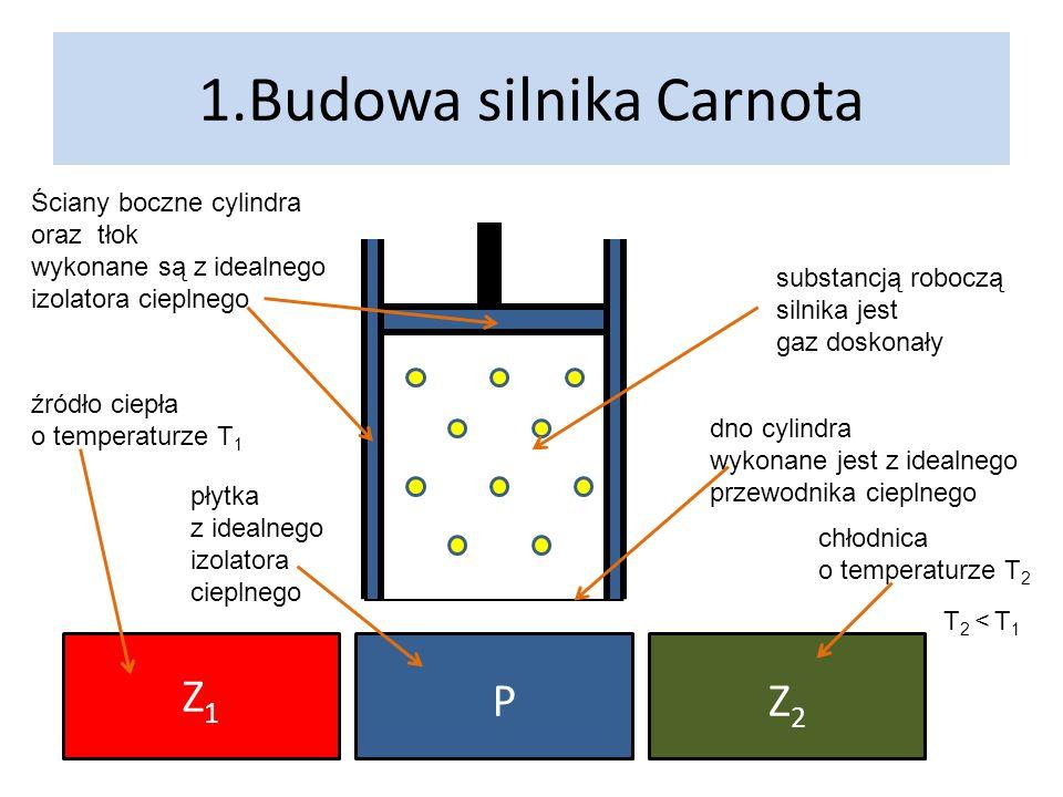 1.Budowa silnika Carnota Ściany boczne cylindra oraz tłok wykonane są z idealnego izolatora cieplnego Z1Z1 Z2Z2 P dno cylindra wykonane jest z idealne