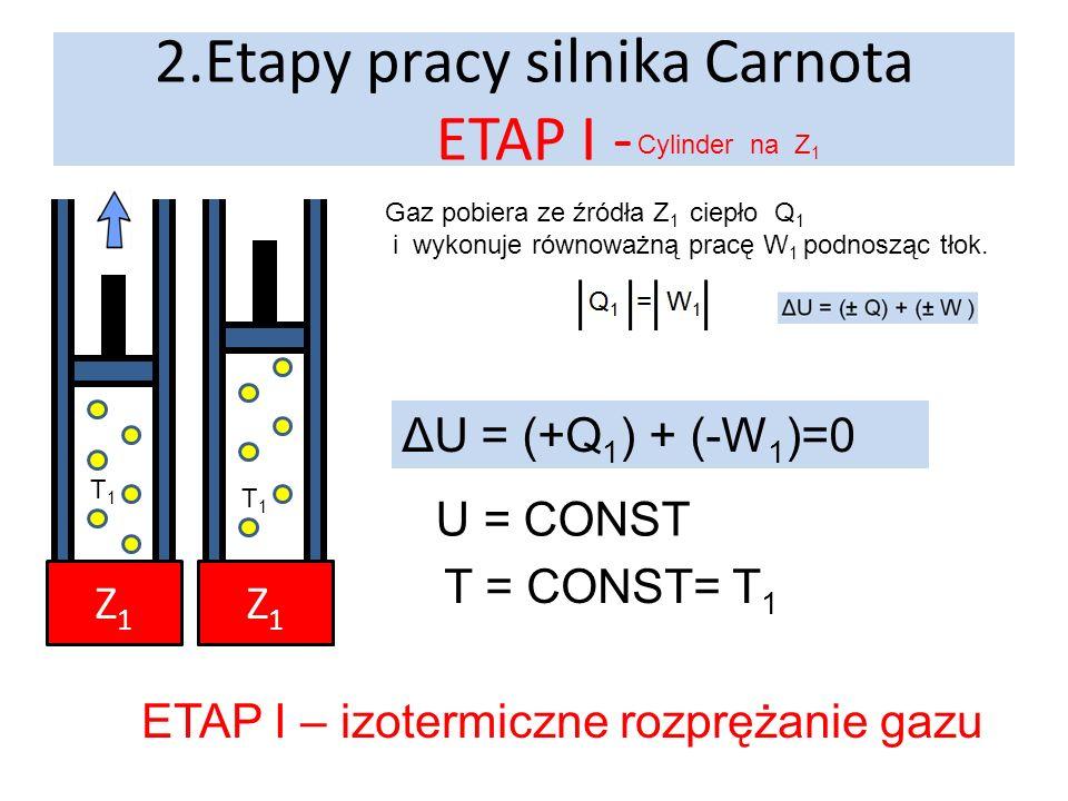 2.Etapy pracy silnika Carnota ETAP I - Cylinder na Z 1 Z1Z1 P Gaz pobiera ze źródła Z 1 ciepło Q 1 i wykonuje równoważną pracę W 1 podnosząc tłok. ΔU