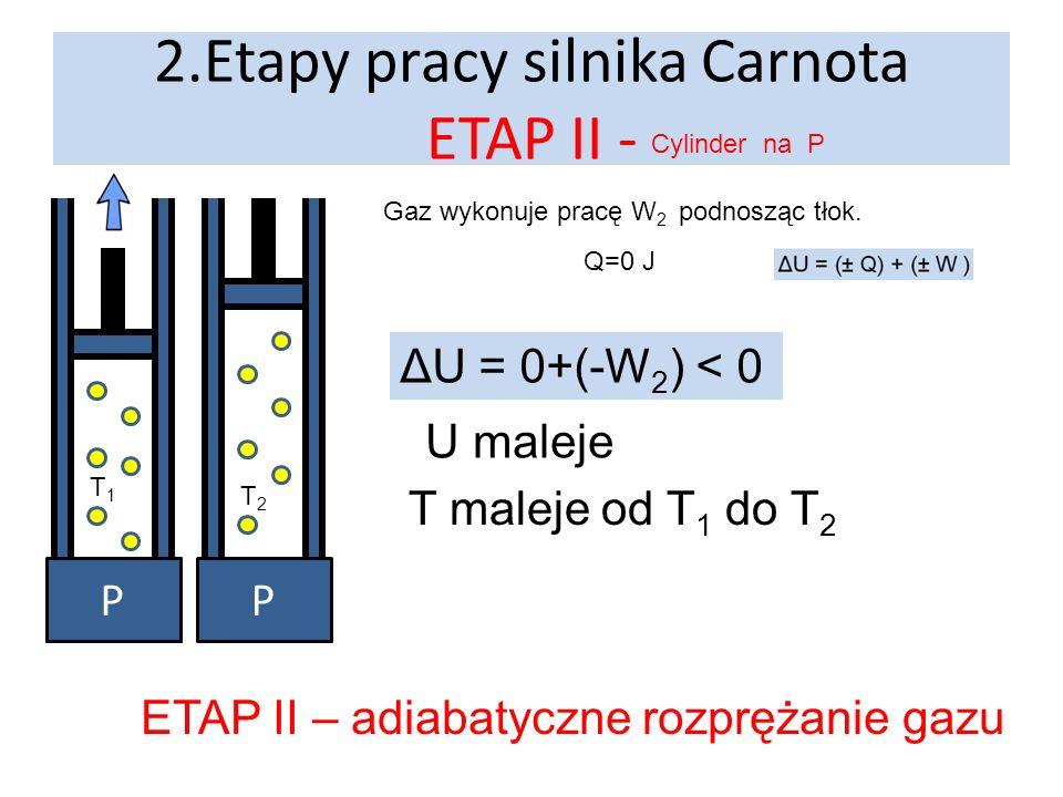 2.Etapy pracy silnika Carnota ETAP II - Cylinder na P Z1Z1 P Gaz wykonuje pracę W 2 podnosząc tłok. ΔU = 0+(-W 2 ) < 0 U maleje T maleje od T 1 do T 2
