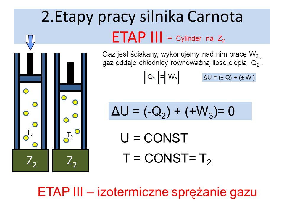 2.Etapy pracy silnika Carnota ETAP IV - Cylinder na P Z1Z1 P Nad gazem wykonujemy pracę W 4 ściskając go ΔU = 0+(+W 4 ) > 0 U rośnie T rośnie od T 2 do T 1 ETAP IV – adiabatyczne sprężanie gazu T2T2 T1T1 Q=0 J P