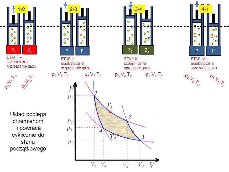 ETAP I – izotermiczne rozprężanie gazu ETAP II – adiabatyczne rozprężanie gazu ETAP III – izotermiczne sprężanie gazu ETAP IV – adiabatyczne sprężanie