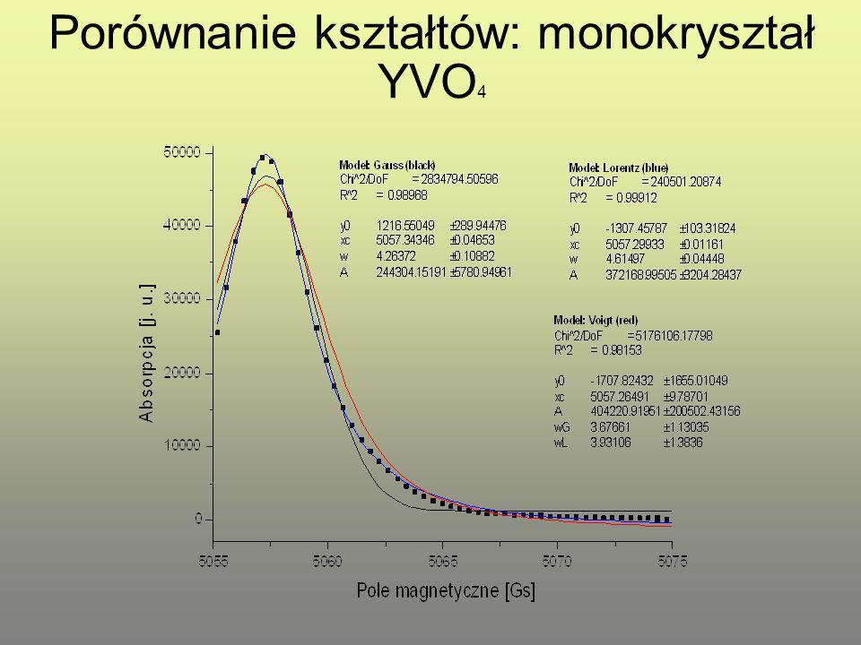 Porównanie kształtów: monokryształ YVO 4