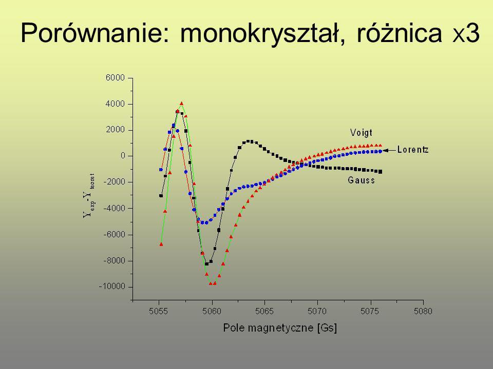 Porównanie: monokryształ, różnica X 3
