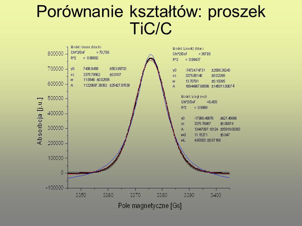 Porównanie kształtów: proszek TiC/C