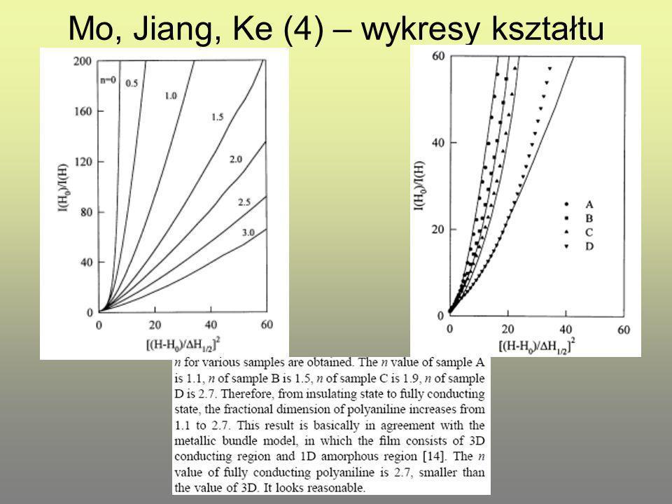 Mo, Jiang, Ke (4) – wykresy kształtu