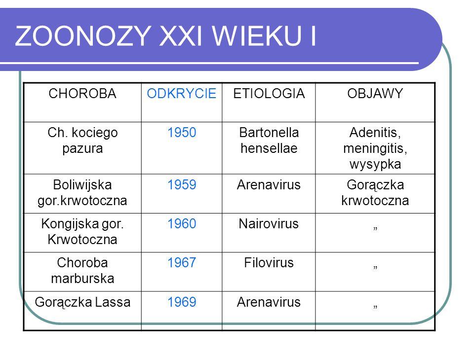 ZOONOZY XXI WIEKU I CHOROBAODKRYCIEETIOLOGIAOBJAWY Ch. kociego pazura 1950Bartonella hensellae Adenitis, meningitis, wysypka Boliwijska gor.krwotoczna