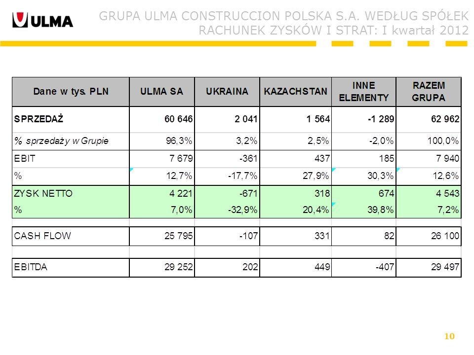 10 GRUPA ULMA CONSTRUCCION POLSKA S.A. WEDŁUG SPÓŁEK RACHUNEK ZYSKÓW I STRAT: I kwartał 2012