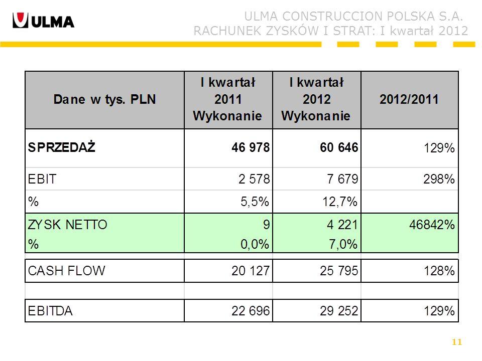 11 ULMA CONSTRUCCION POLSKA S.A. RACHUNEK ZYSKÓW I STRAT: I kwartał 2012