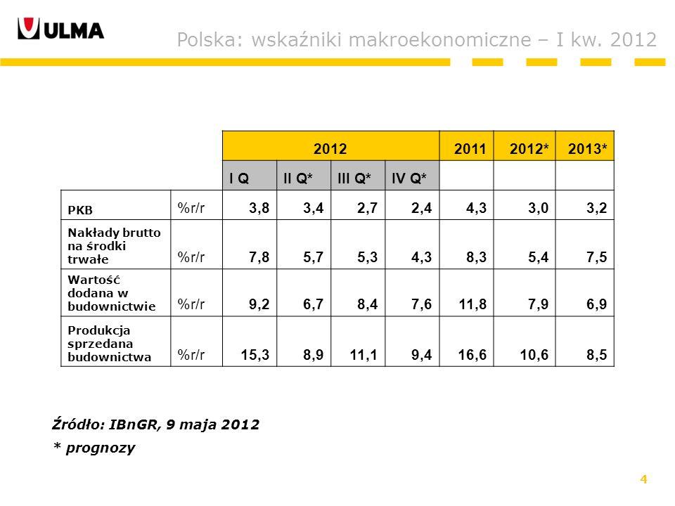 4 Polska: wskaźniki makroekonomiczne – I kw.