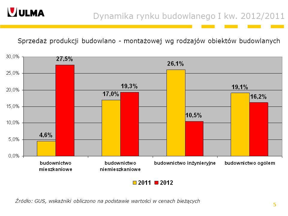 5 Dynamika rynku budowlanego I kw.