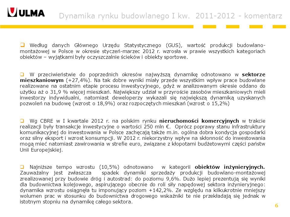 6 Według danych Głównego Urzędu Statystycznego (GUS), wartość produkcji budowlano- montażowej w Polsce w okresie styczeń-marzec 2012 r.