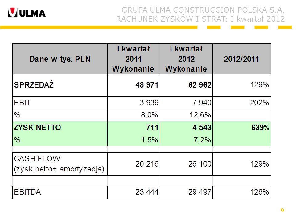 9 GRUPA ULMA CONSTRUCCION POLSKA S.A. RACHUNEK ZYSKÓW I STRAT: I kwartał 2012