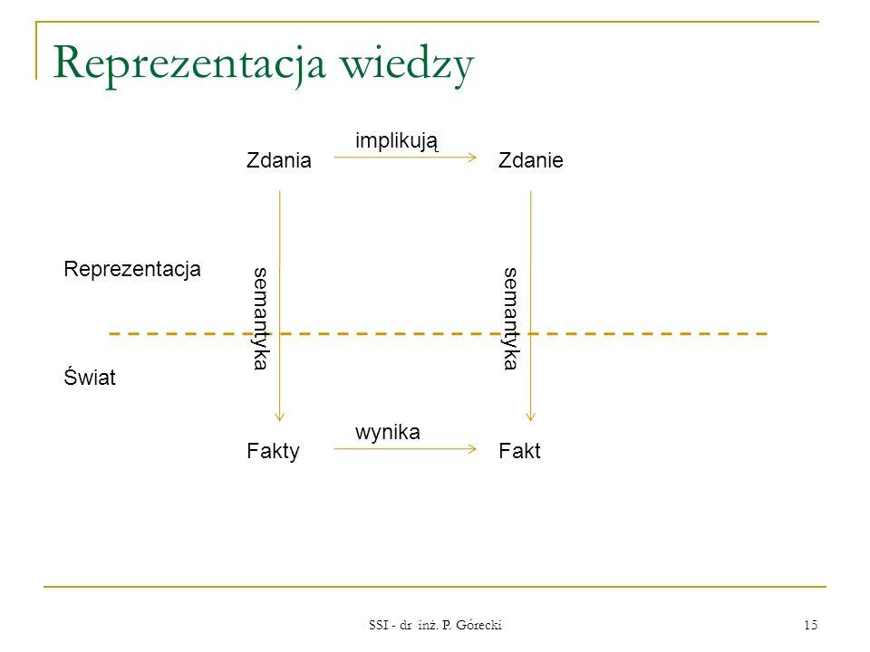 Reprezentacja wiedzy SSI - dr inż. P. Górecki 15 Świat Reprezentacja ZdaniaZdanie FaktyFakt wynika implikują semantyka