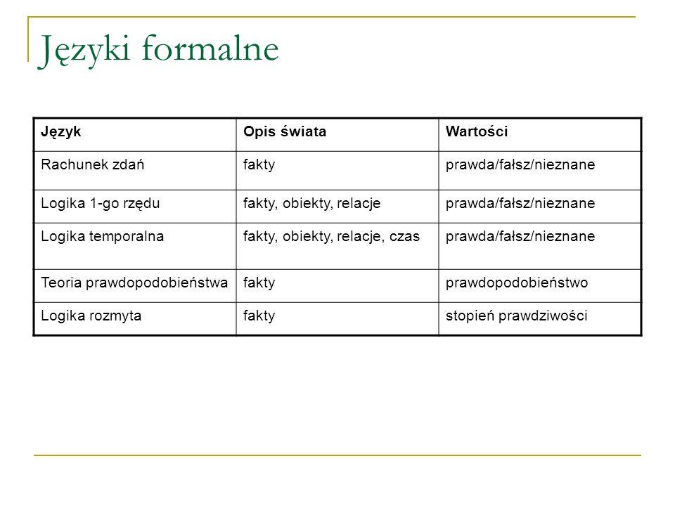 Języki formalne JęzykOpis świataWartości Rachunek zdańfaktyprawda/fałsz/nieznane Logika 1-go rzędufakty, obiekty, relacjeprawda/fałsz/nieznane Logika