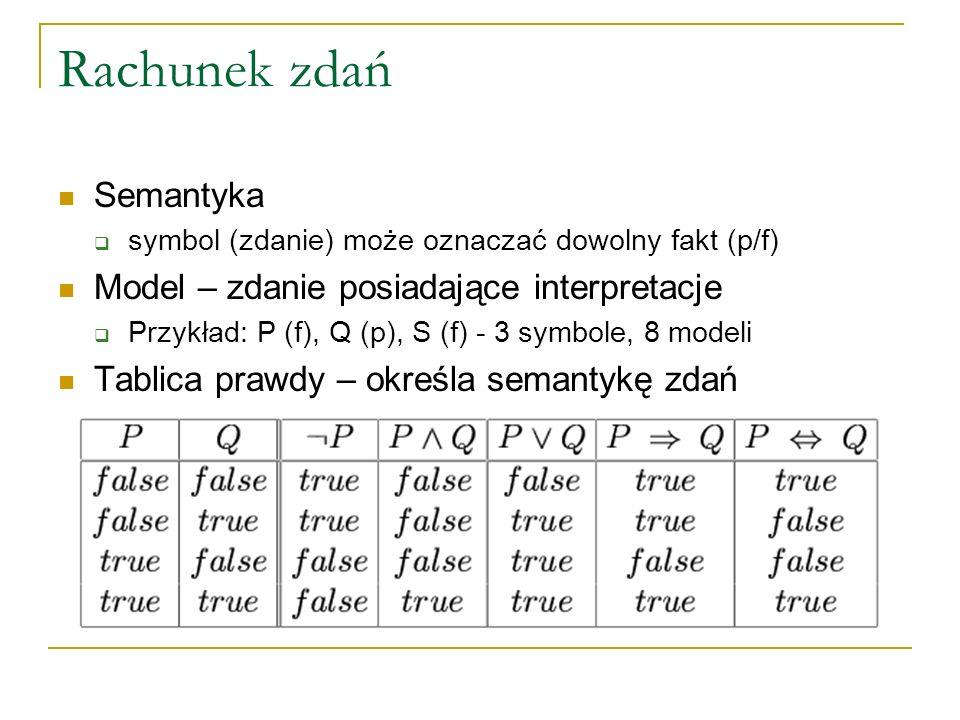 Rachunek zdań Semantyka symbol (zdanie) może oznaczać dowolny fakt (p/f) Model – zdanie posiadające interpretacje Przykład: P (f), Q (p), S (f) - 3 sy
